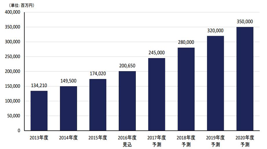 国内アフィリエイト市場規模推移と予測